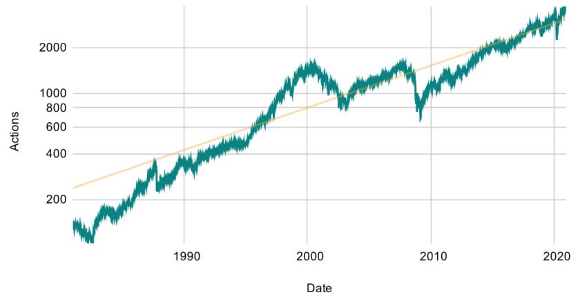 Évolution du prix des actions, tendance de long terme.