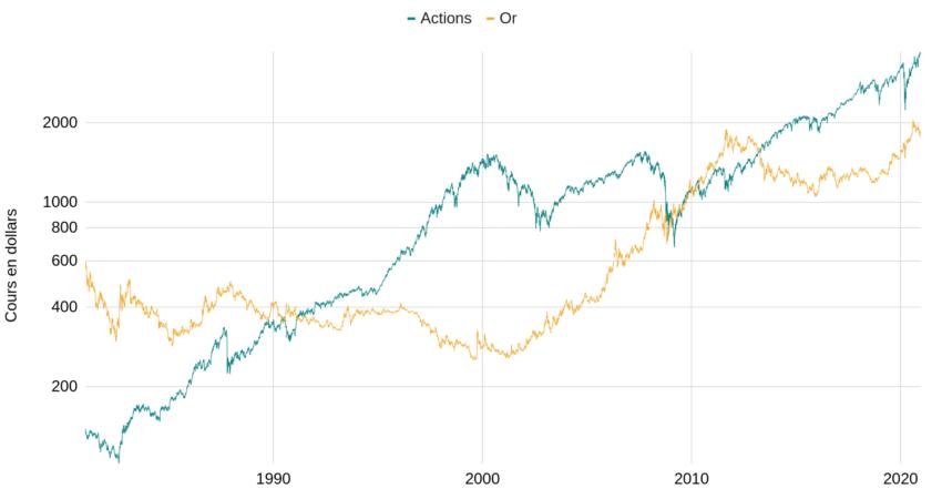 Corrélation entre l'or et les actions