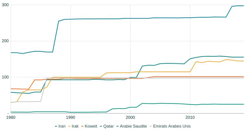 Réserves de pétrole des principaux pays de l'OPEP