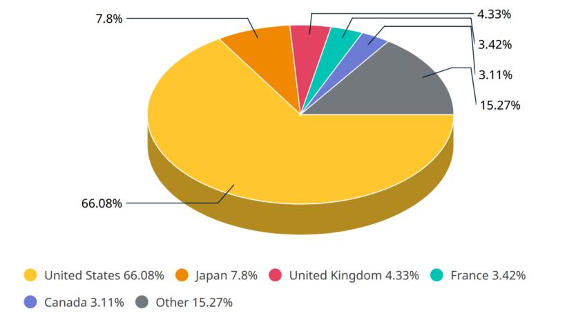 Répartition géographique du MSCI Wolrd