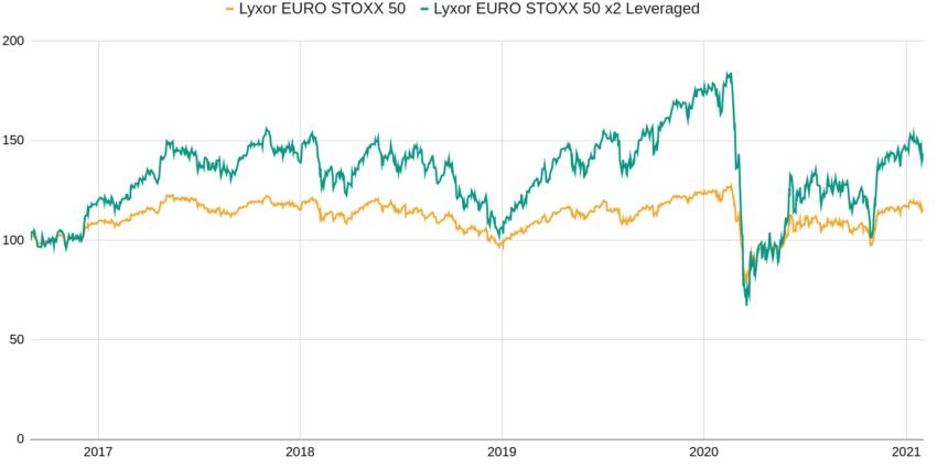 Performances comparées d'un ETF Eurostoxx 50 et d'un ETF Eurostoxx 50 leveraged x2.