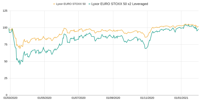 Performances comparées d'un ETF Eurostoxx 50 et d'un ETF Eurostoxx 50 à effet de levier x2 en pleine crise du covid-19.