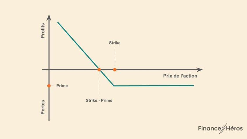 PUT option : pertes et profits