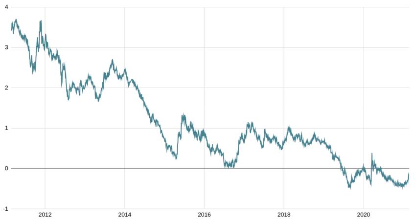Historique des taux d'intérêt des OAT 10 ans
