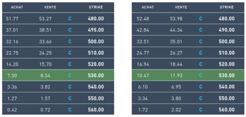 Prix de call options en fonction de différents Strikes et de différentes maturités.