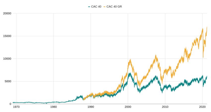 Performance du CAC 40 et CAC 40 GR