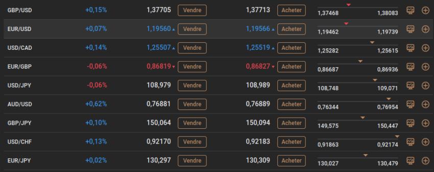 Le trading sur le Forex avec Capital.com