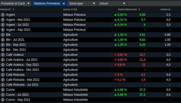Début de la liste des matières premières disponible sur l'application web de CMC Markets