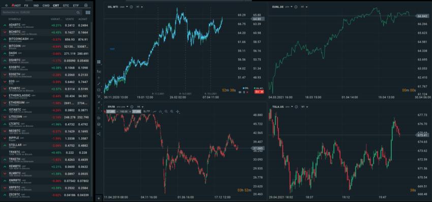 Exemple de vue personnalisée avec 4 graphiques simultanés sur XTB
