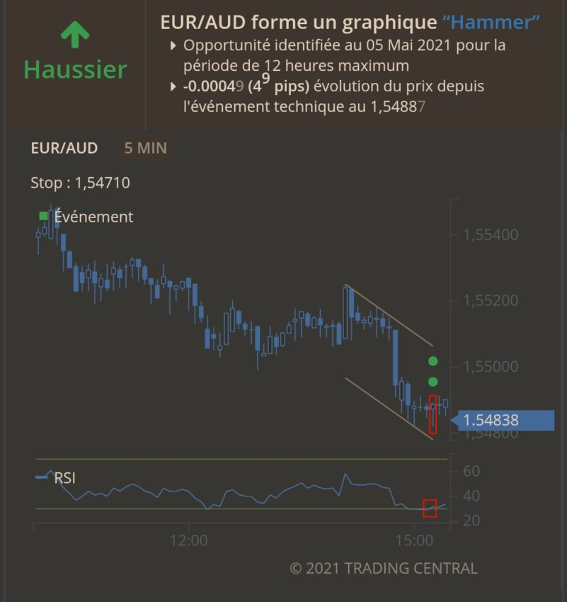 Signaux de trading avec Avatrade