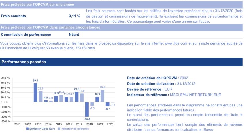 Notre avis sur les fonds traditionnels - exemple du fonds echiquier value euro proposé par ING.