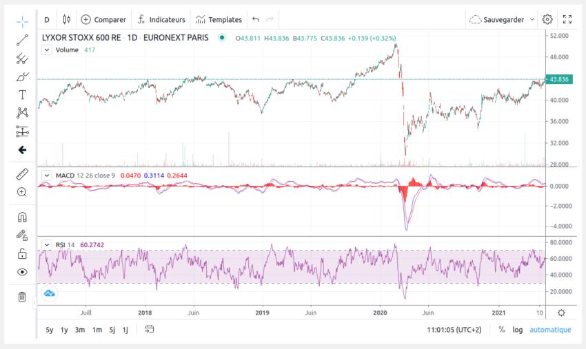 Graphique avancé et analyse technique sur Bourse Direct. Dans cet exemple : MACD et Relative Strength Index.