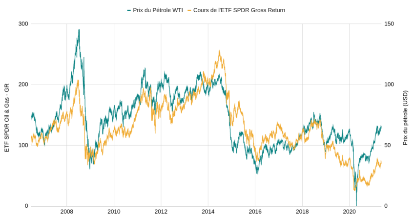 ETF sur actions pétrolières VS prix du brut.