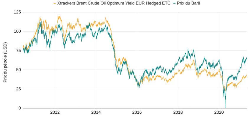 ETF pétrole VS prix du WTI