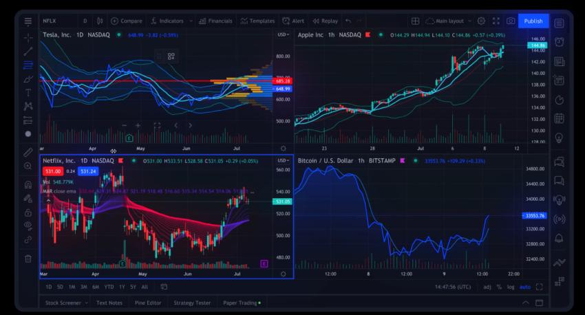 Exemple d'analyse technique sur le site de bourse TradingView.