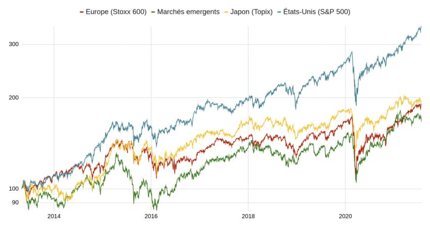 Évolution comparée des principaux indices boursiers.