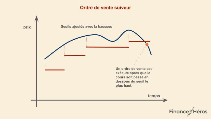 Ordre de bourse de vente suiveur : les seuils sont ajusté chaque jour à la hausse puis un ordre de vente au marché est envoyé si le cours passe en dessous du seuil le plus haut.