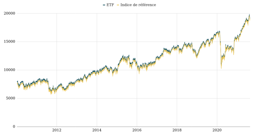 ETF vs Indice de référence.
