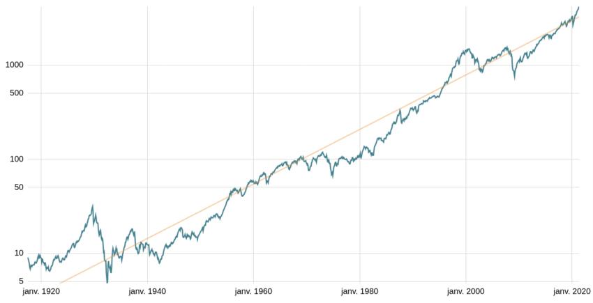 Performance des marchés financiers à long terme.