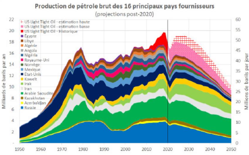 Pic pétrolier selon l'étude menée par le Shift Project.