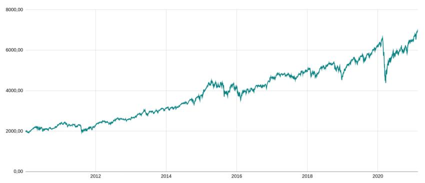 Investissement boursier : exemple d'un ETF world.