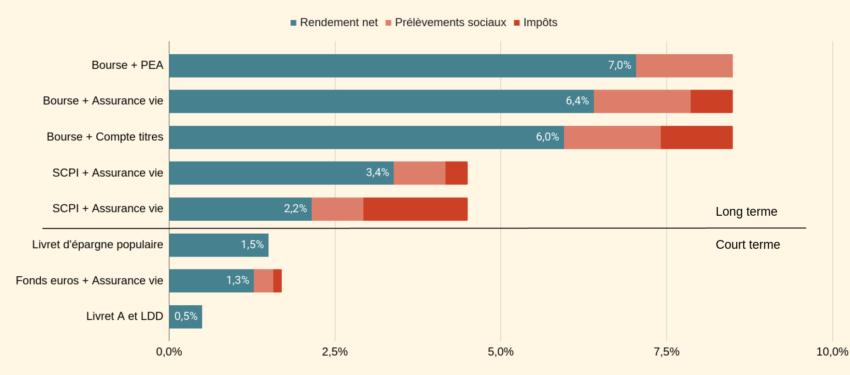 Rendement annuel des meilleurs placements DISPONIBLES (court terme et long terme). Gains nets et gains de defiscalisation en bleu. Fiscalité en rouge.